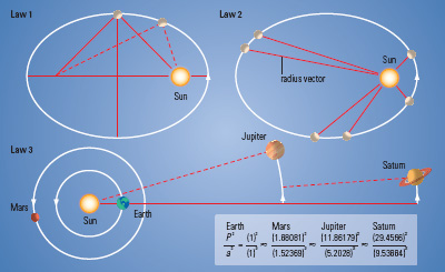 Keplers Laws of Planetary Motion  Astronomy Notes